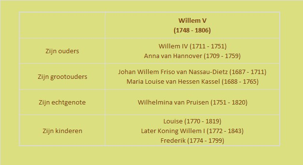 Willem V familie 0.1